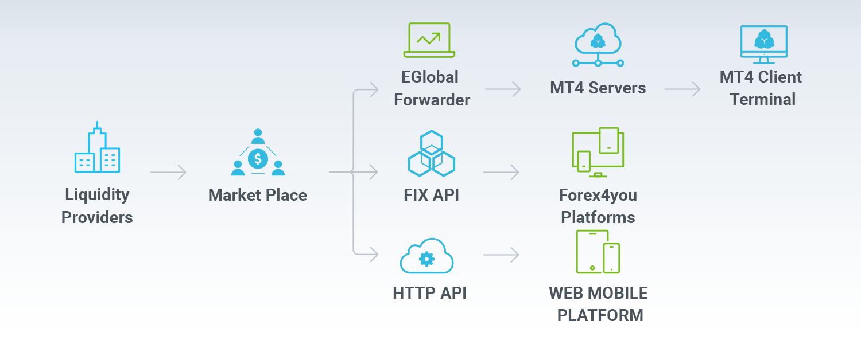 Forex4you platform scheme