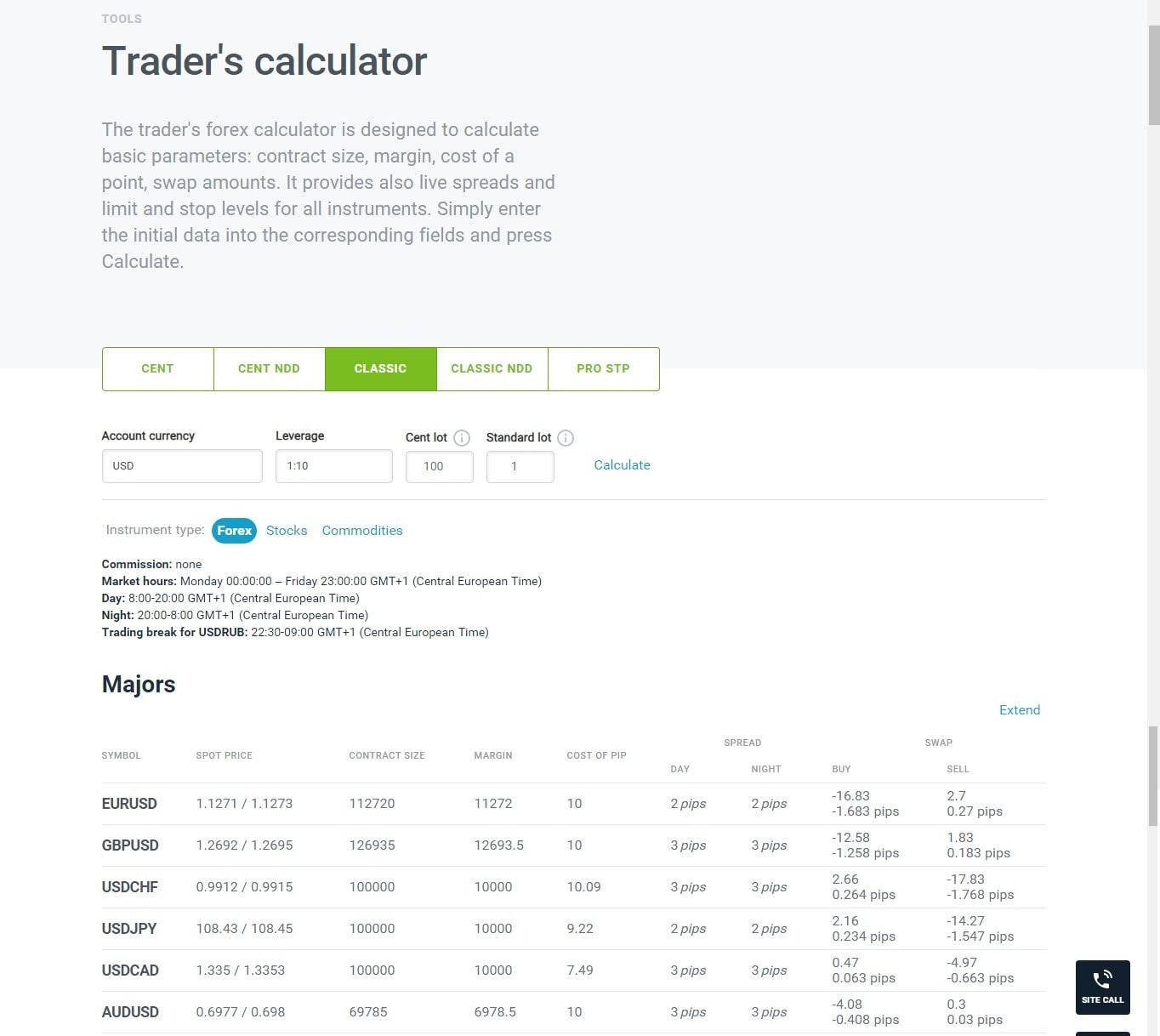 Calculatoare și instrumente Forex