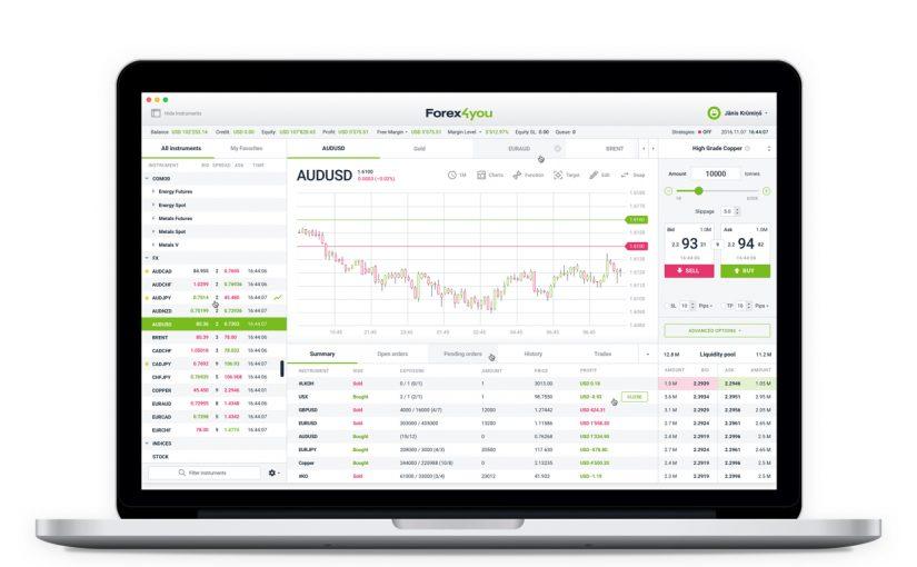 Forex4you trading platform displayed on PC screen