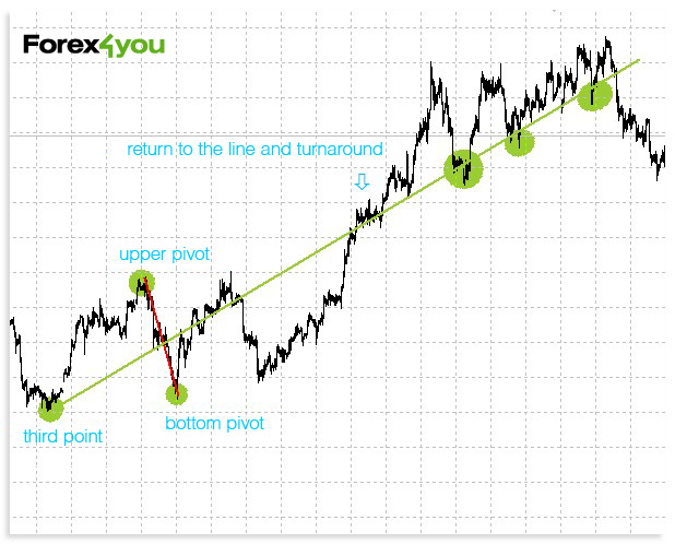 Forex 4 you india