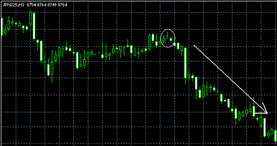 Evening Star Doji pattern
