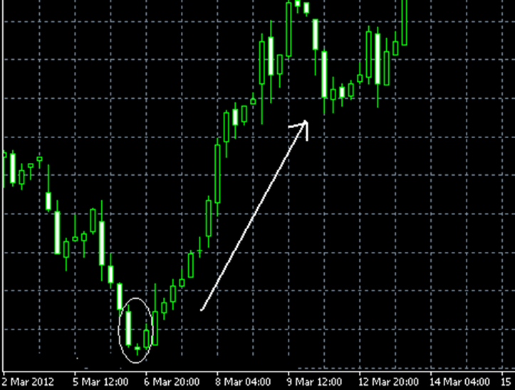 Morning Star Doji pattern