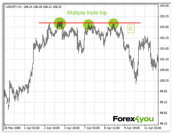 Triple Top figure formation with deep rollback following it