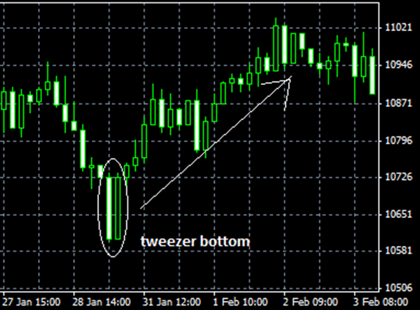 Bullish Tweezer Pattern