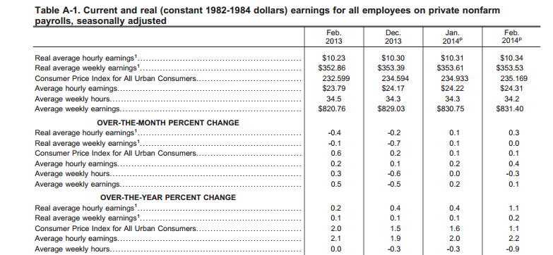 Section of Real Earnings Report for March 2014